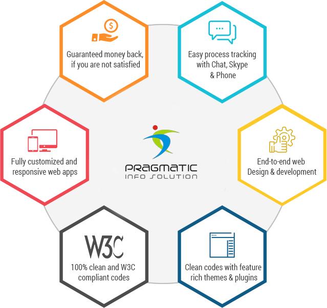 Advantages of  Web Design & Development